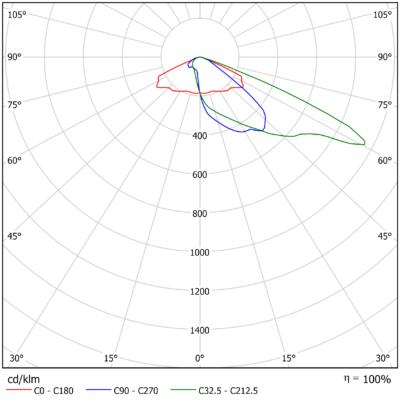 SIRIUS M 12 740 2v0