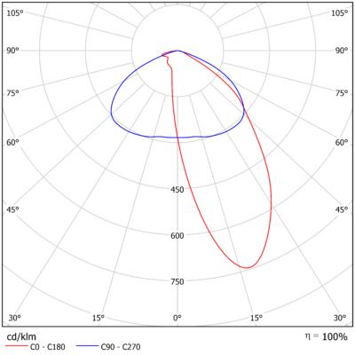 Asymmetrisk^2^